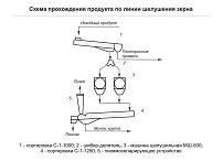 Схема прохождения продукта по линии шелушения зерна