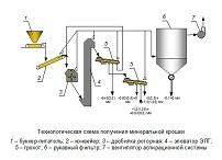 Схема комплекса для получения минеральной крошки
