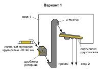Дробильно-сортировочный комплекс получения минеральных добавок для комбикорма